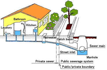 Interstate plumbing service sewer line repair and for How to run a sewer line
